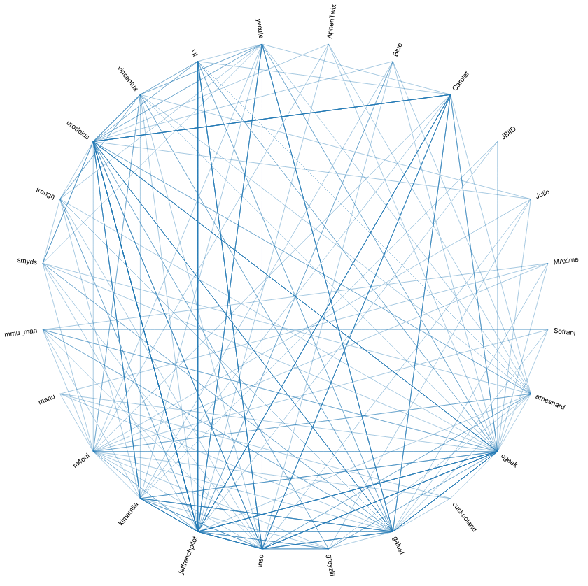 Global Web of trust of the test money Meta Brozouf in June of 2015